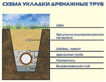 Глубинный водоотвод и дренаж участка своими руками.